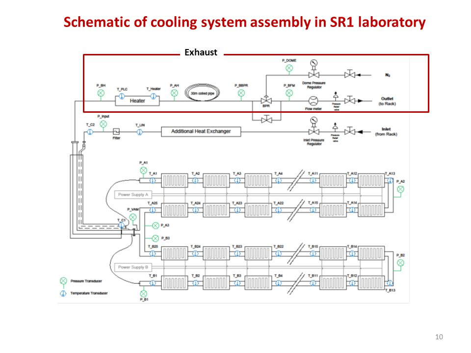 10 Schematic of cooling system assembly in SR1 laboratory Exhaust