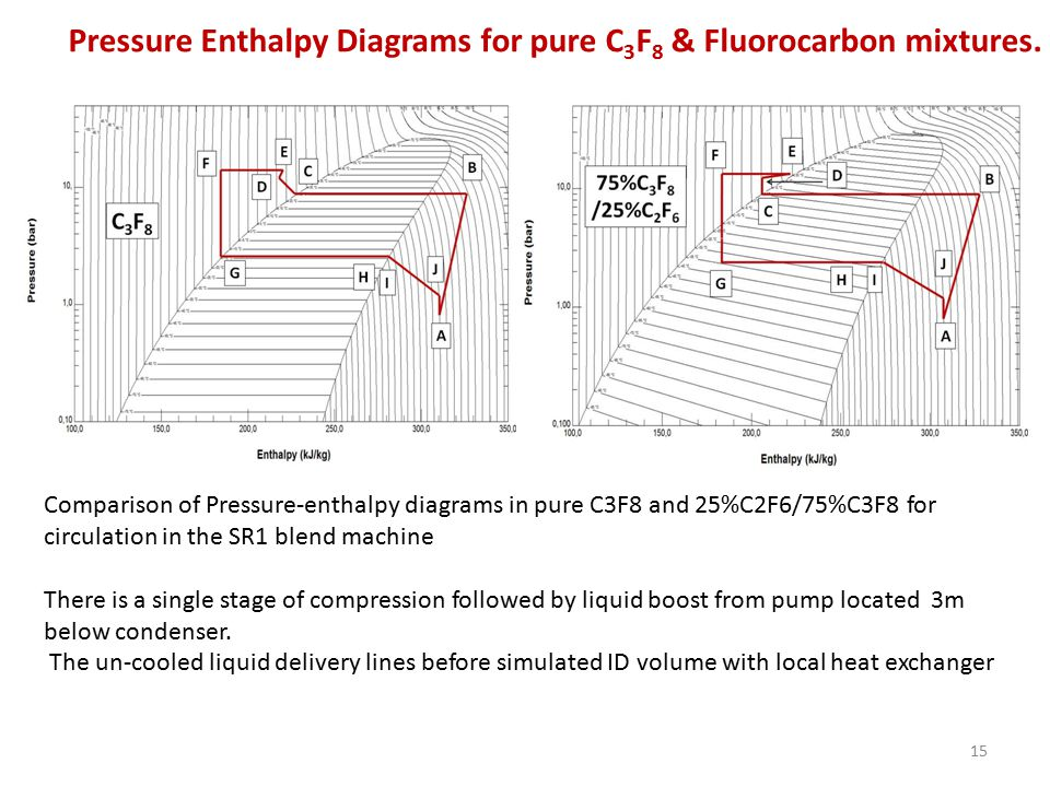 15 Comparison of Pressure-enthalpy diagrams in pure C3F8 and 25%C2F6/75%C3F8 for circulation in the SR1 blend machine There is a single stage of compression followed by liquid boost from pump located 3m below condenser.