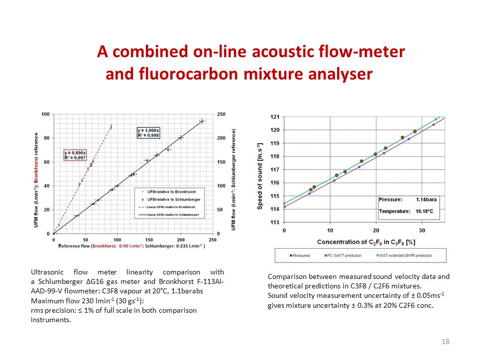 A combined on-line acoustic flow-meter and fluorocarbon mixture analyser Ultrasonic flow meter linearity comparison with a Schlumberger ∆G16 gas meter