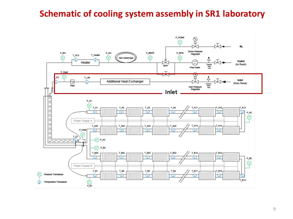 9 Schematic of cooling system assembly in SR1 laboratory Inlet