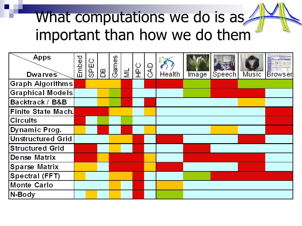 What computations we do is as important than how we do them ….