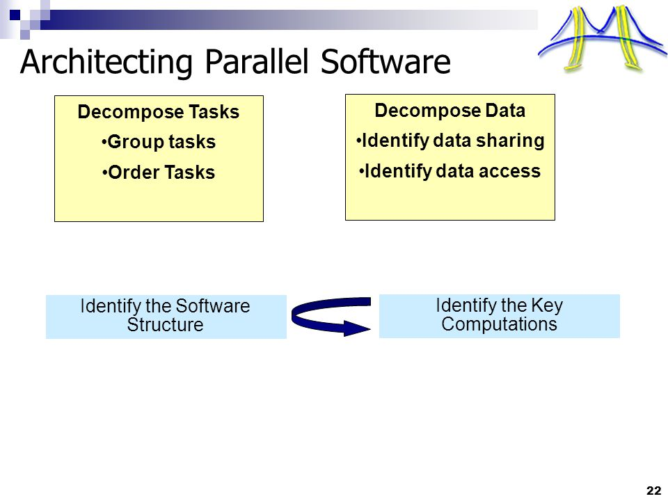 22 Decompose Tasks Group tasks Order Tasks Architecting Parallel Software Identify the Software Structure Identify the Key Computations Decompose Data Identify data sharing Identify data access
