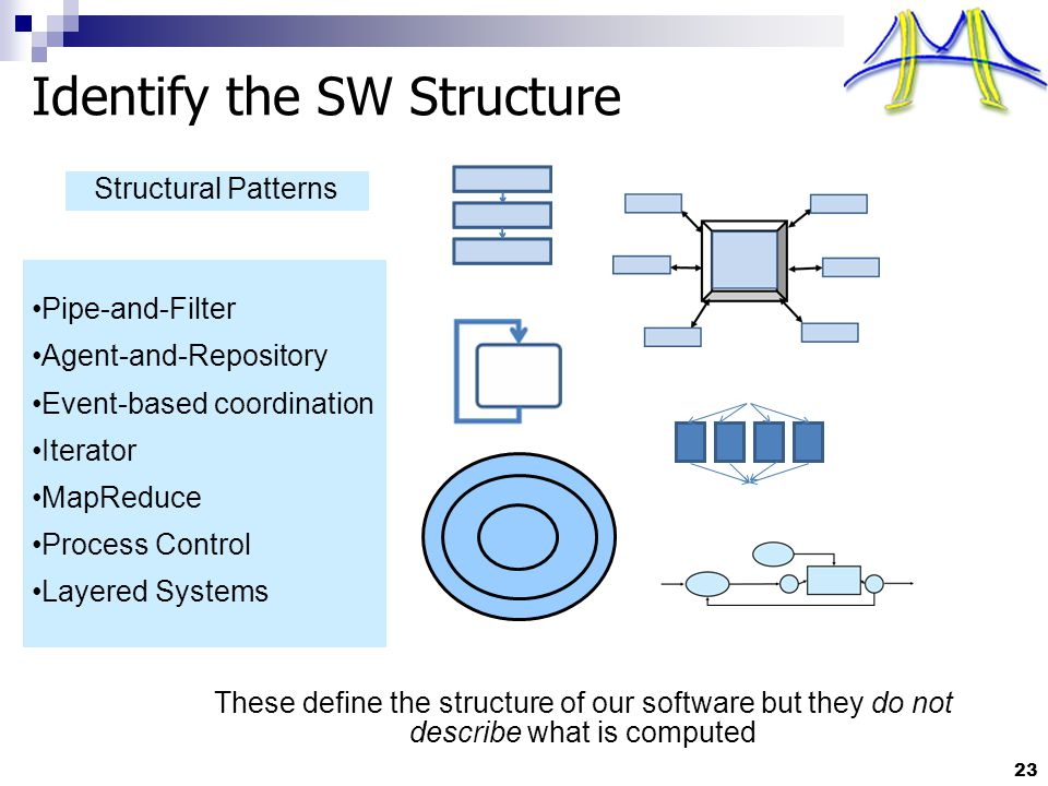 23 Pipe-and-Filter Agent-and-Repository Event-based coordination Iterator MapReduce Process Control Layered Systems Identify the SW Structure Structural Patterns These define the structure of our software but they do not describe what is computed