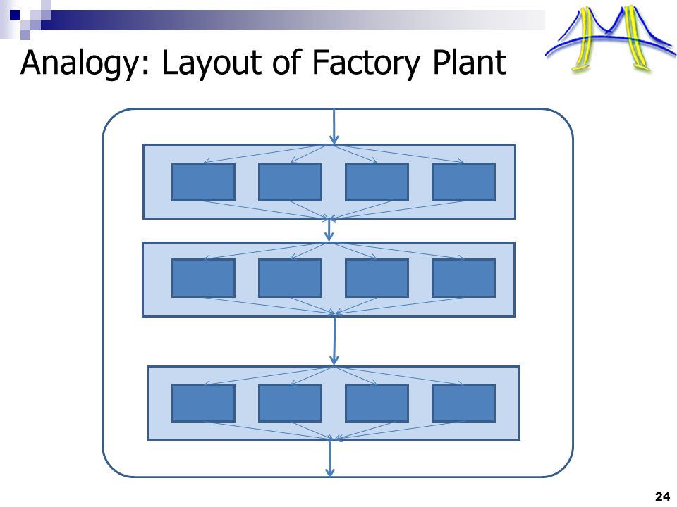 24 Analogy: Layout of Factory Plant