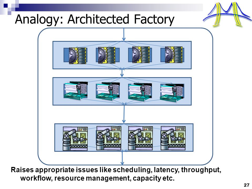 27 Analogy: Architected Factory Raises appropriate issues like scheduling, latency, throughput, workflow, resource management, capacity etc.