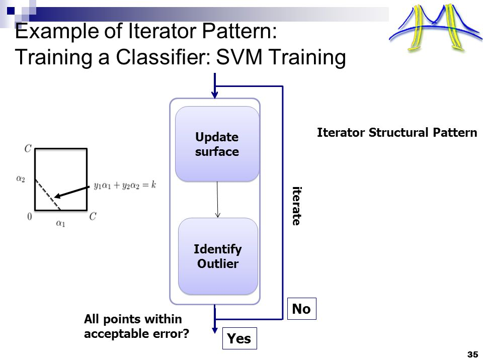 35 Example of Iterator Pattern: Training a Classifier: SVM Training 35 Update surface Update surface Identify Outlier Identify Outlier iterate Iterator Structural Pattern All points within acceptable error.