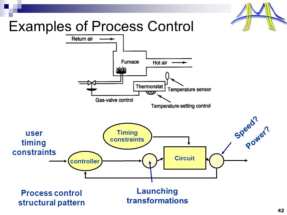 42 Examples of Process Control Circuit controller user timing constraints Speed.