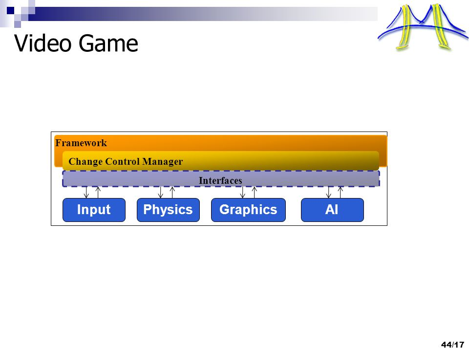Video Game 44/17 InputPhysicsGraphicsAI Framework Change Control Manager Interfaces