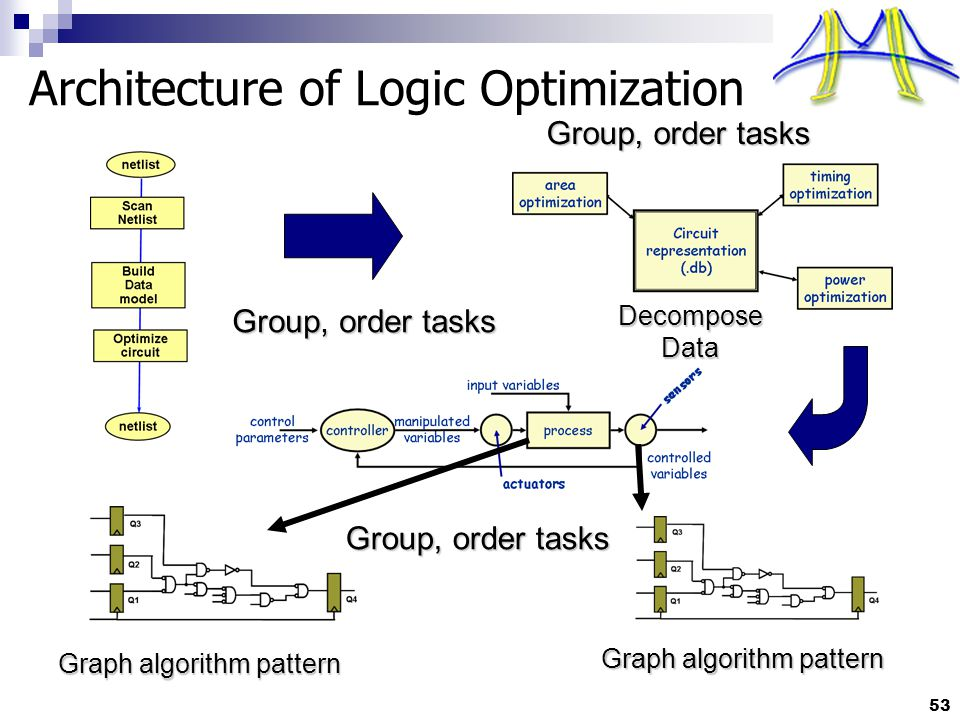 53 Architecture of Logic Optimization Graph algorithm pattern Group, order tasks DecomposeData