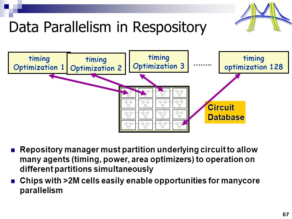57 Data Parallelism in Respository Repository manager must partition underlying circuit to allow many agents (timing, power, area optimizers) to operation on different partitions simultaneously Chips with >2M cells easily enable opportunities for manycore parallelism timing Optimization 1 timing Optimization 2 timing Optimization 3 timing optimization 128 ……..