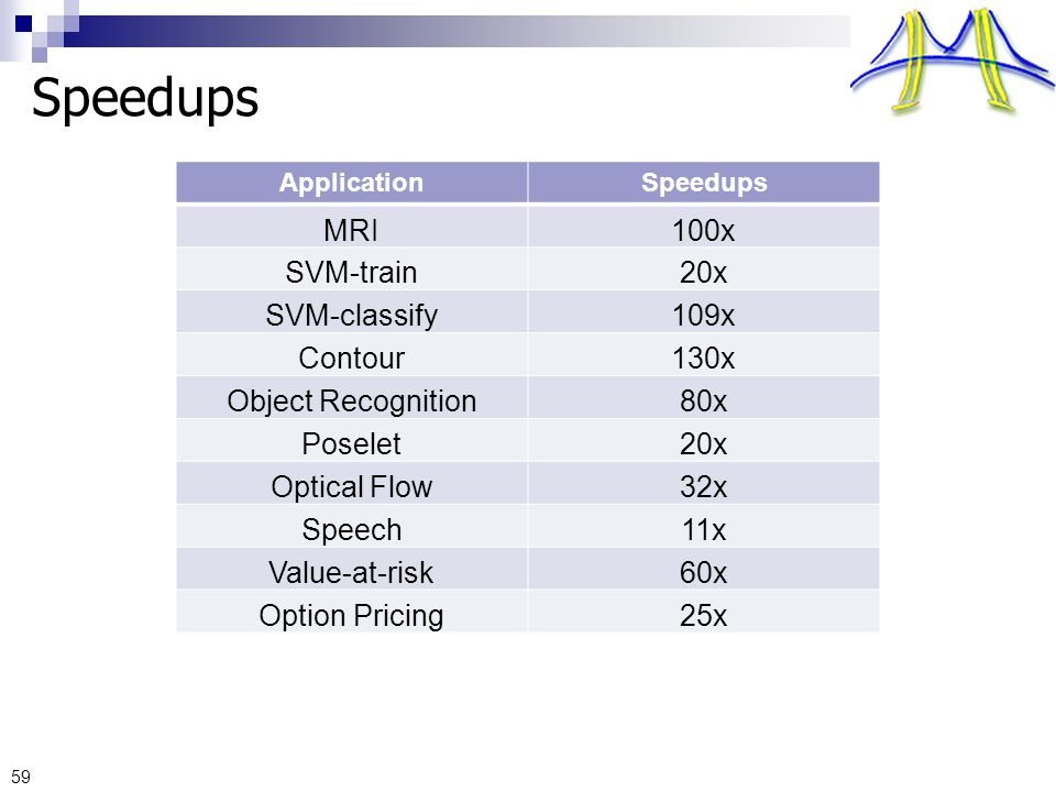 Speedups 59 ApplicationSpeedups MRI100x SVM-train20x SVM-classify109x Contour130x Object Recognition80x Poselet20x Optical Flow32x Speech11x Value-at-risk60x Option Pricing25x