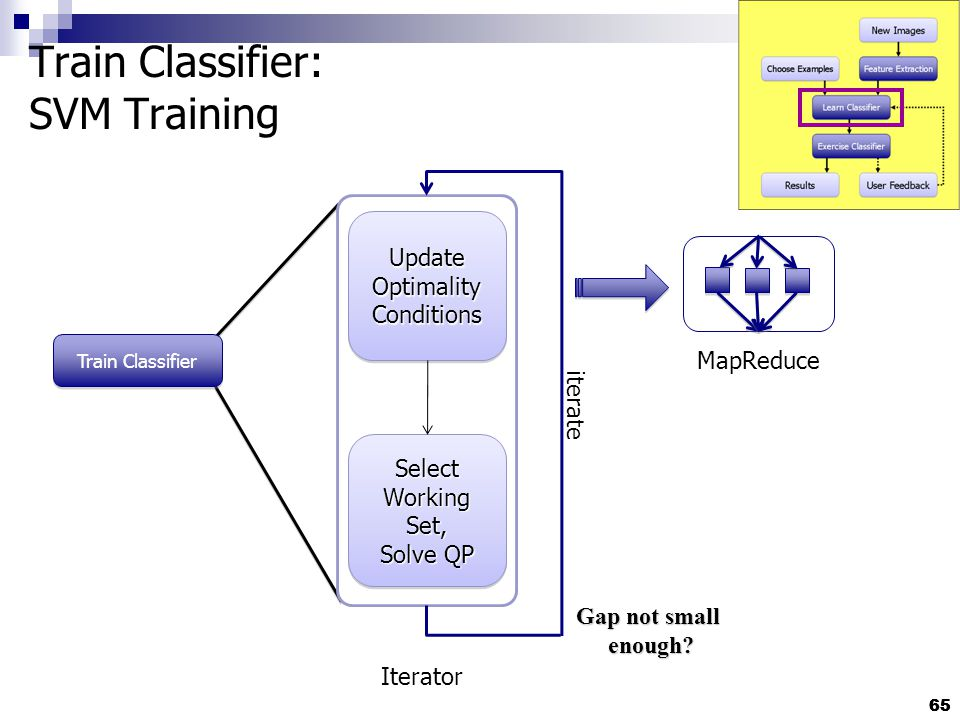 65 Train Classifier: SVM Training 65 Update Optimality Conditions Select Working Set, Solve QP Select Working Set, Solve QP Train Classifier iterate Iterator MapReduce Gap not small enough