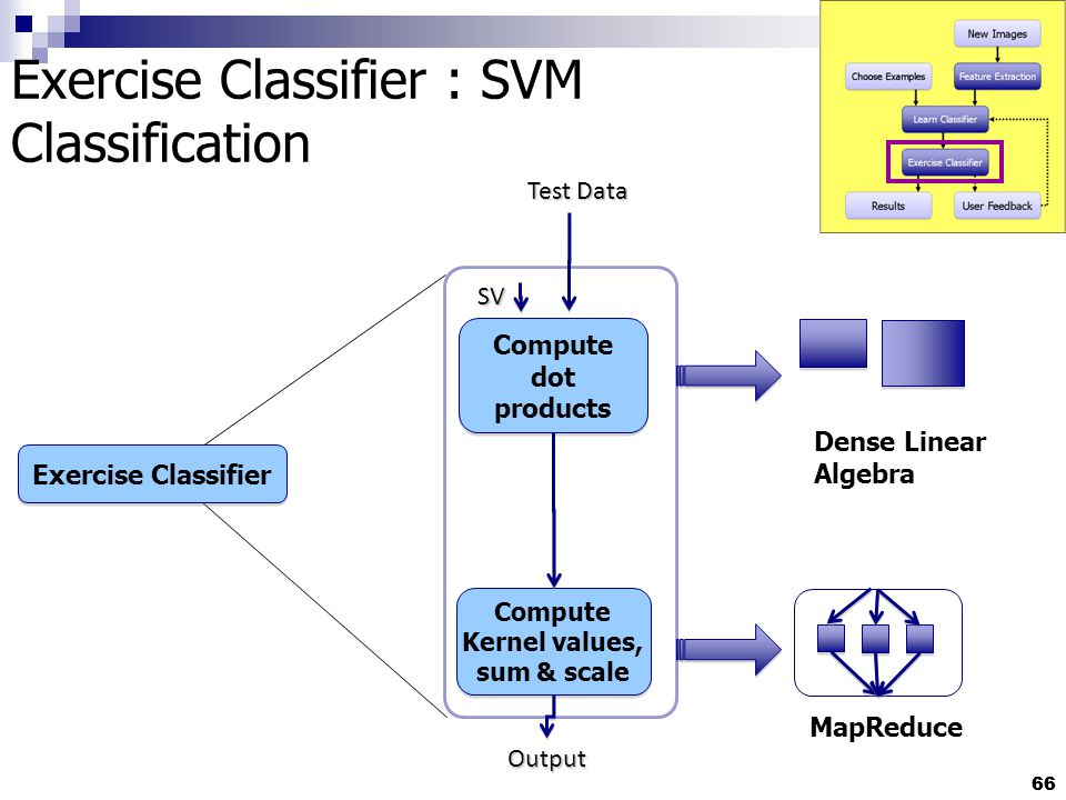 66 Exercise Classifier : SVM Classification Compute dot products Compute Kernel values, sum & scale Output Test Data SV Exercise Classifier MapReduce Dense Linear Algebra