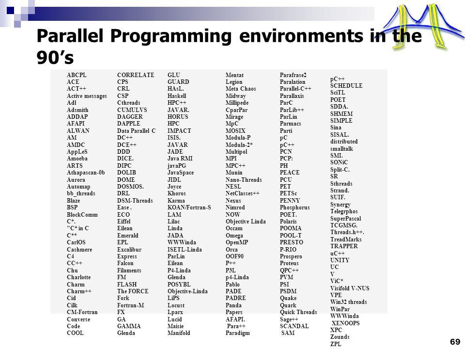 69 Parallel Programming environments in the 90's ABCPL ACE ACT++ Active messages Adl Adsmith ADDAP AFAPI ALWAN AM AMDC AppLeS Amoeba ARTS Athapascan-0b Aurora Automap bb_threads Blaze BSP BlockComm C*.