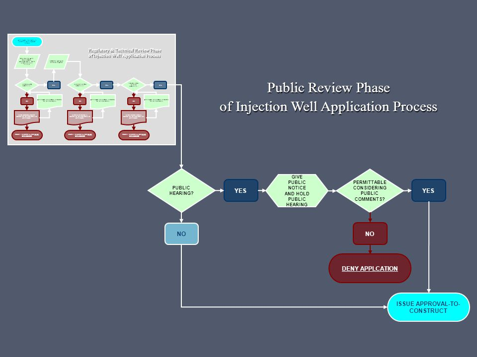 DENY APPLCATION PERMITTABLE CONSIDERING PUBLIC COMMENTS? YES ISSUE APPROVAL-TO- CONSTRUCT NO PUBLIC HEARING? NO YES Public Review Phase of Injection W
