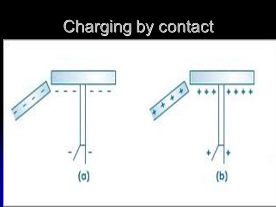Charging by induction Conductors ConductorsOnly!!!!!