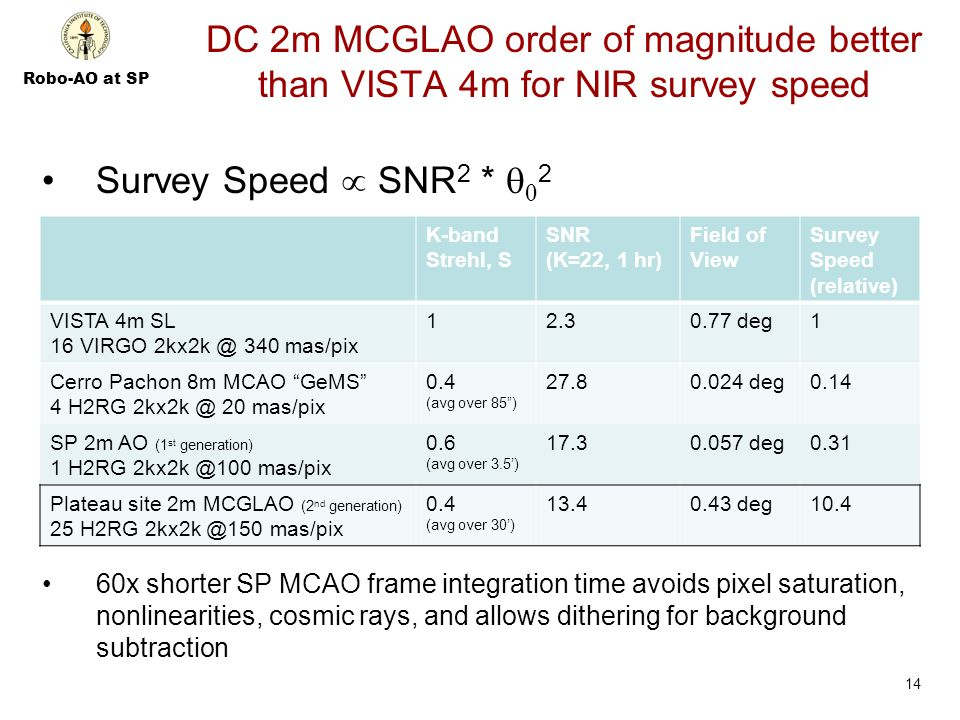 Robo-AO at SP DC 2m MCGLAO order of magnitude better than VISTA 4m for NIR survey speed Survey Speed  SNR 2 *   2 60x shorter SP MCAO frame integration time avoids pixel saturation, nonlinearities, cosmic rays, and allows dithering for background subtraction 14 K-band Strehl, S SNR (K=22, 1 hr) Field of View Survey Speed (relative) VISTA 4m SL 16 VIRGO 2kx2k @ 340 mas/pix 12.30.77 deg1 Cerro Pachon 8m MCAO GeMS 4 H2RG 2kx2k @ 20 mas/pix 0.4 (avg over 85 ) 27.80.024 deg0.14 SP 2m AO (1 st generation) 1 H2RG 2kx2k @100 mas/pix 0.6 (avg over 3.5') 17.30.057 deg0.31 Plateau site 2m MCGLAO (2 nd generation) 25 H2RG 2kx2k @150 mas/pix 0.4 (avg over 30') 13.40.43 deg10.4