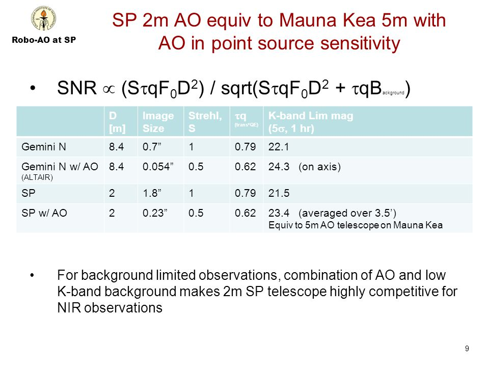 Robo-AO at SP SP 2m AO equiv to Mauna Kea 5m with AO in point source sensitivity SNR  (S  qF 0 D 2 ) / sqrt(S  qF 0 D 2 +  qB ackground ) For background limited observations, combination of AO and low K-band background makes 2m SP telescope highly competitive for NIR observations 9 D [m] Image Size Strehl, S  q (trans*QE) K-band Lim mag (5 , 1 hr) Gemini N8.40.7 10.7922.1 Gemini N w/ AO (ALTAIR) 8.40.054 0.50.6224.3 (on axis) SP21.8 10.7921.5 SP w/ AO20.23 0.50.6223.4 (averaged over 3.5') Equiv to 5m AO telescope on Mauna Kea