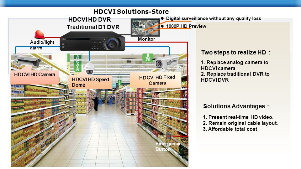 540TVL Analog Camera AnalogDome 540TVL Analog Camera Emergency Button Monitor Audio/light alarm HDCVI HD Camera HDCVI HD Speed Dome HDCVI HD Fixed Camera HDCVI HD DVR Two steps to realize HD : 1.