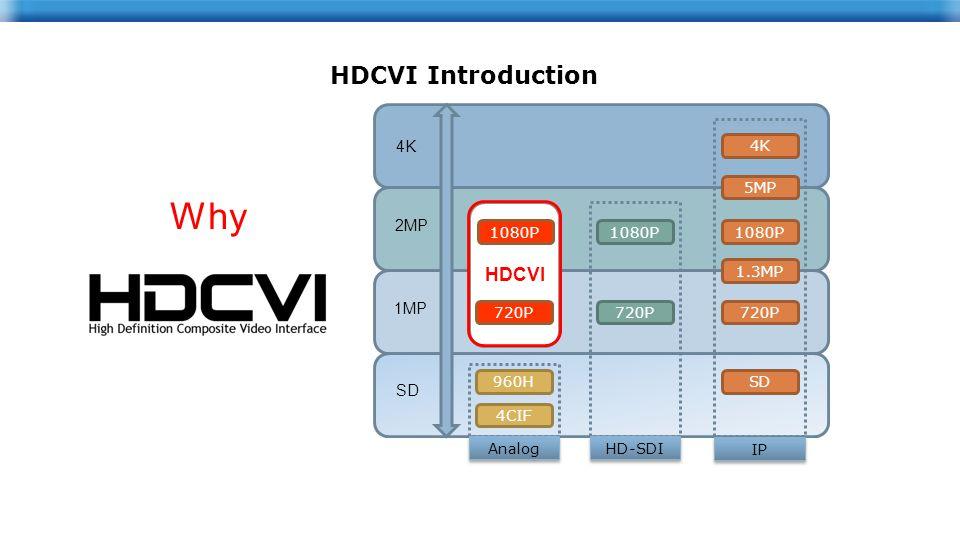 4K 5MP 1080P 1.3MP 720P SD 1080P 720P 960H 4CIF Analog HD-SDI IP SD 1MP 2MP 4K HDCVI Introduction Why 1080P 720P HDCVI