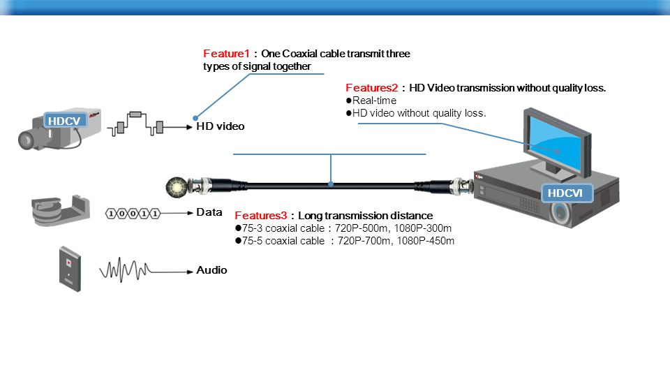 HDCV I Features2 : HD Video transmission without quality loss.