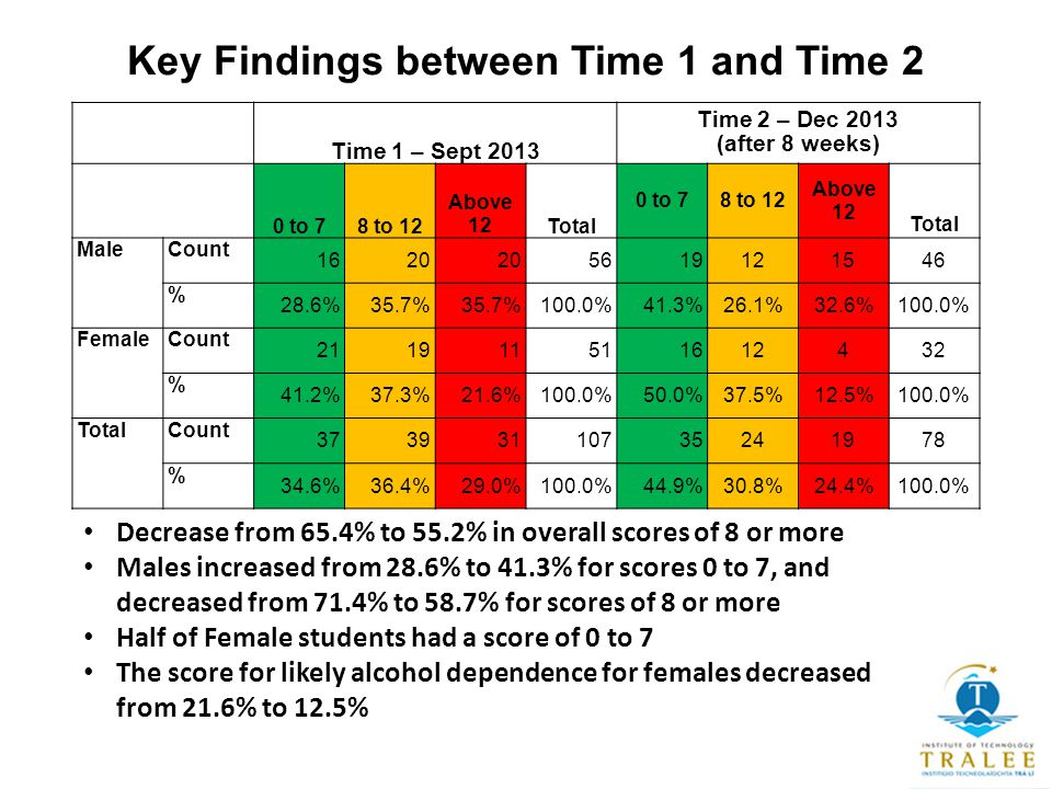 Key Findings between Time 1 and Time 2 Time 1 – Sept 2013 Time 2 – Dec 2013 (after 8 weeks) 0 to 78 to 12 Above 12Total 0 to 78 to 12 Above 12 Total MaleCount 1620 5619121546 % 28.6%35.7% 100.0%41.3%26.1%32.6%100.0% FemaleCount 211911511612432 % 41.2%37.3%21.6%100.0%50.0%37.5%12.5%100.0% TotalCount 37393110735241978 % 34.6%36.4%29.0%100.0%44.9%30.8%24.4%100.0% Decrease from 65.4% to 55.2% in overall scores of 8 or more Males increased from 28.6% to 41.3% for scores 0 to 7, and decreased from 71.4% to 58.7% for scores of 8 or more Half of Female students had a score of 0 to 7 The score for likely alcohol dependence for females decreased from 21.6% to 12.5%