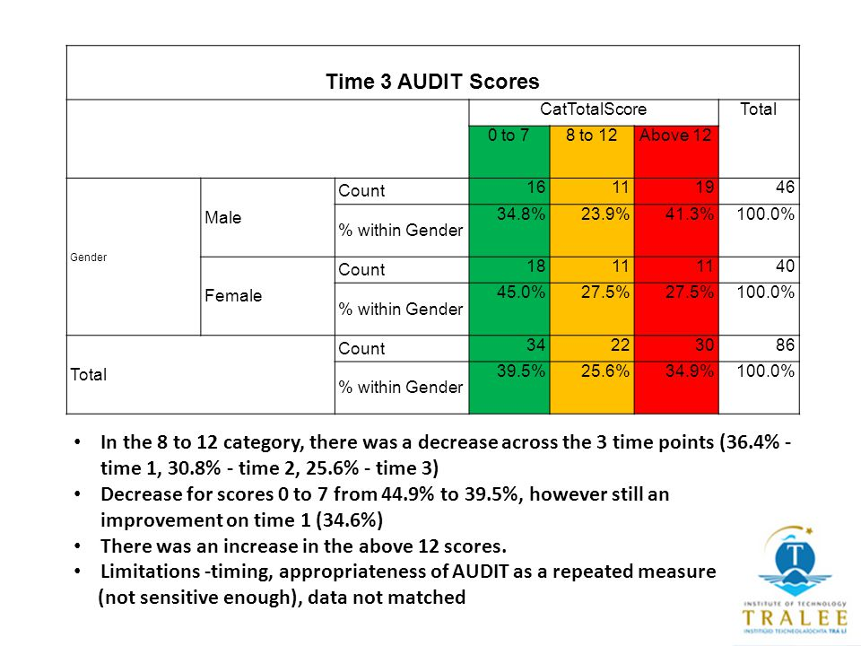 Time 3 AUDIT Scores CatTotalScoreTotal 0 to 78 to 12Above 12 Gender Male Count 16111946 % within Gender 34.8%23.9%41.3%100.0% Female Count 1811 40 % within Gender 45.0%27.5% 100.0% Total Count 34223086 % within Gender 39.5%25.6%34.9%100.0% In the 8 to 12 category, there was a decrease across the 3 time points (36.4% - time 1, 30.8% - time 2, 25.6% - time 3) Decrease for scores 0 to 7 from 44.9% to 39.5%, however still an improvement on time 1 (34.6%) There was an increase in the above 12 scores.