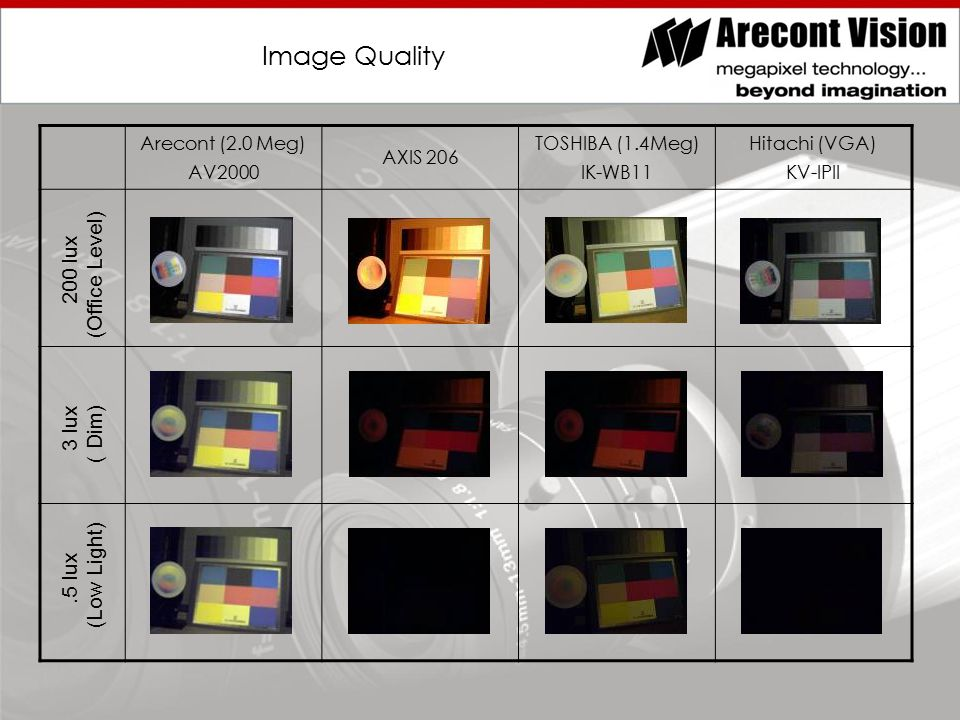 Image Quality Arecont (2.0 Meg) AV2000 AXIS 206 TOSHIBA (1.4Meg) IK-WB11 Hitachi (VGA) KV-IPII.5 lux 3 lux 200 lux (Low Light) ( Dim) (Office Level)