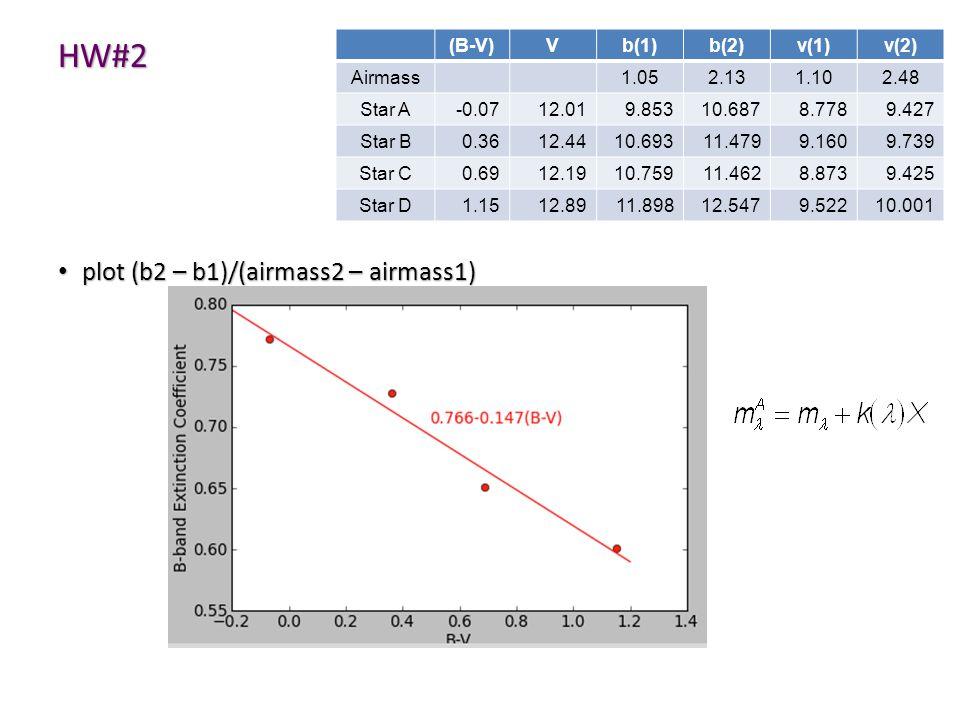 HW#2 plot (b2 – b1)/(airmass2 – airmass1) plot (b2 – b1)/(airmass2 – airmass1) (B-V)Vb(1)b(2)v(1)v(2) Airmass1.052.131.102.48 Star A-0.0712.019.85310.6878.7789.427 Star B0.3612.4410.69311.4799.1609.739 Star C0.6912.1910.75911.4628.8739.425 Star D1.1512.8911.89812.5479.52210.001