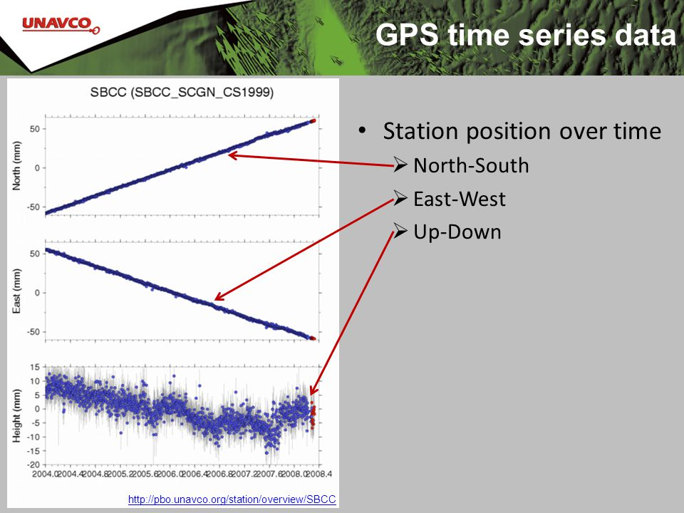 http://pbo.unavco.org/station/overview/SBCC Station position over time  North-South  East-West  Up-Down GPS time series data