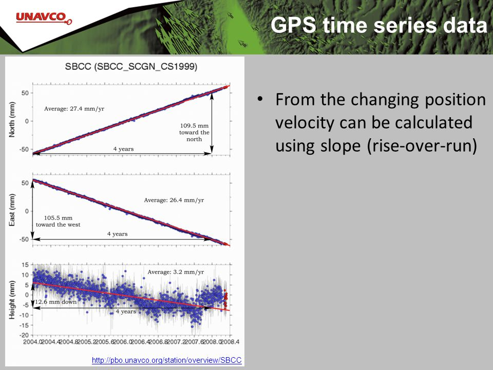 From the changing position velocity can be calculated using slope (rise-over-run) http://pbo.unavco.org/station/overview/SBCC GPS time series data