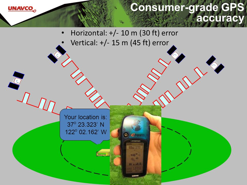 Consumer-grade GPS accuracy Horizontal: +/- 10 m (30 ft) error Vertical: +/- 15 m (45 ft) error Your location is: 37 o 23.323' N 122 o 02.162' W