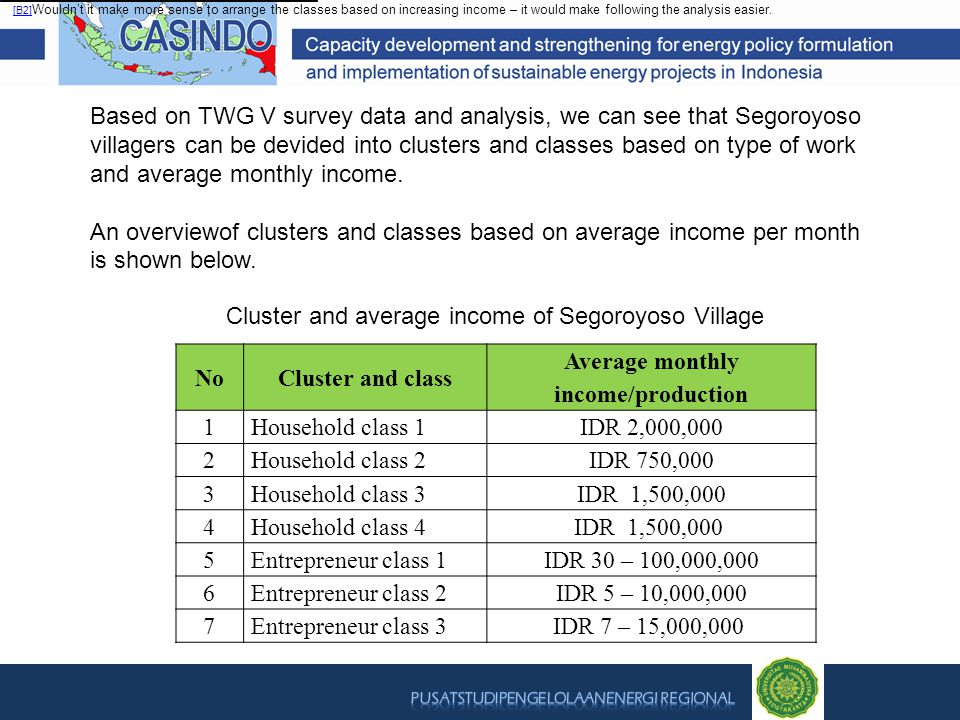 NoCluster and class Average monthly income/production 1Household class 1IDR 2,000,000 2Household class 2IDR 750,000 3Household class 3IDR 1,500,000 4H