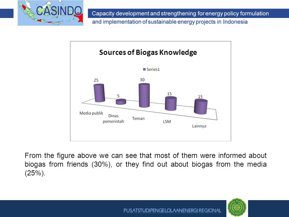Sources of Biogas Knowledge From the figure above we can see that most of them were informed about biogas from friends (30%), or they find out about b