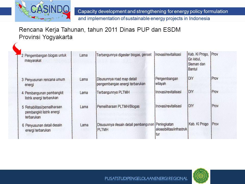 Rencana Kerja Tahunan, tahun 2011 Dinas PUP dan ESDM Provinsi Yogyakarta