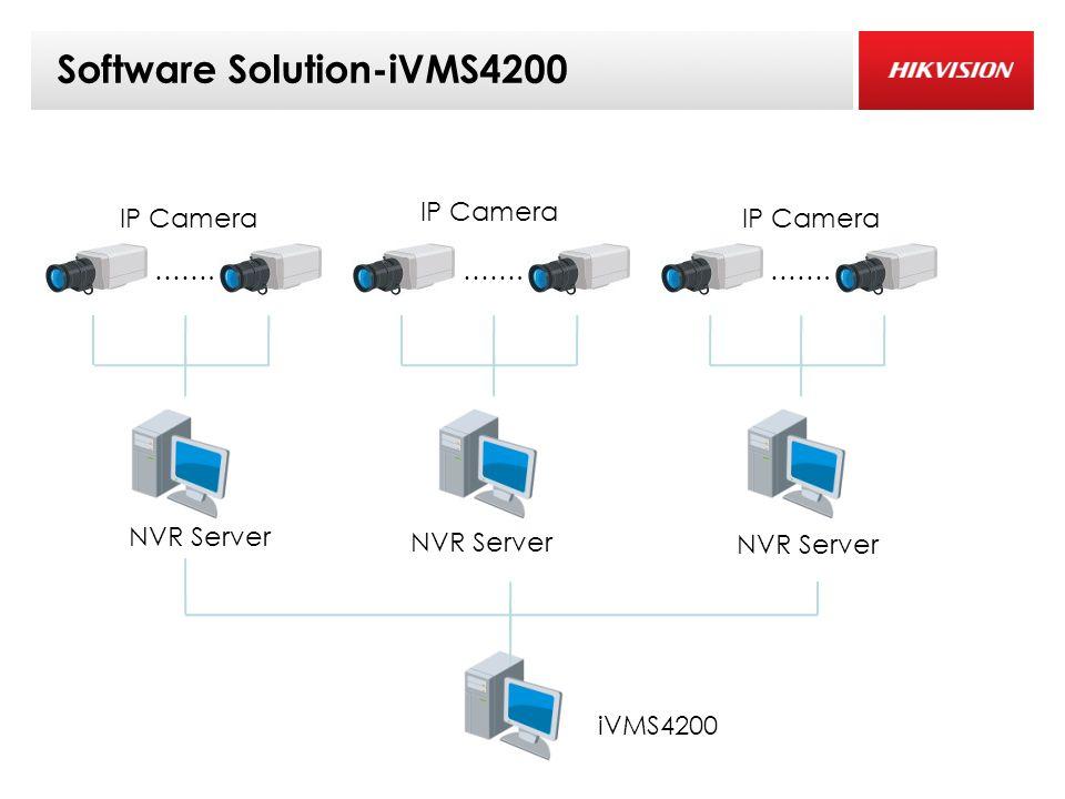 Software Solution-iVMS4200 ……. IP Camera NVR Server ……. IP Camera ……. IP Camera NVR Server iVMS4200