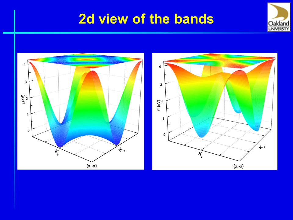2d view of the bands
