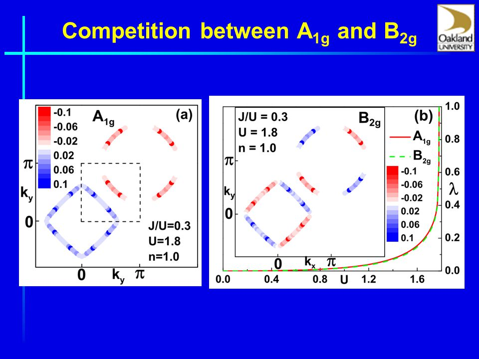Competition between A 1g and B 2g
