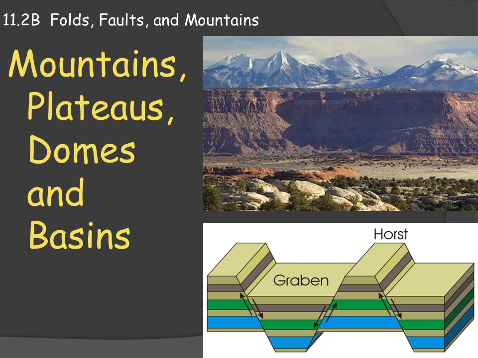 T ypes of Mountains  Folding and faulting produce many but not all of Earth's mountains.