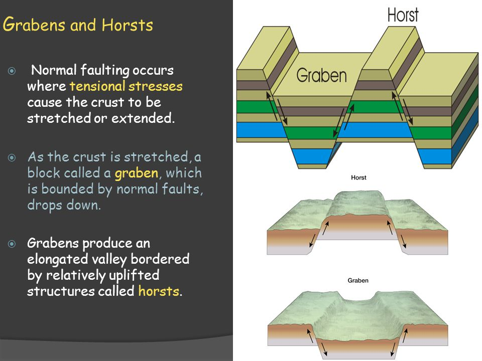 G rabens and Horsts  Normal faulting occurs where tensional stresses cause the crust to be stretched or extended.  As the crust is stretched, a bloc