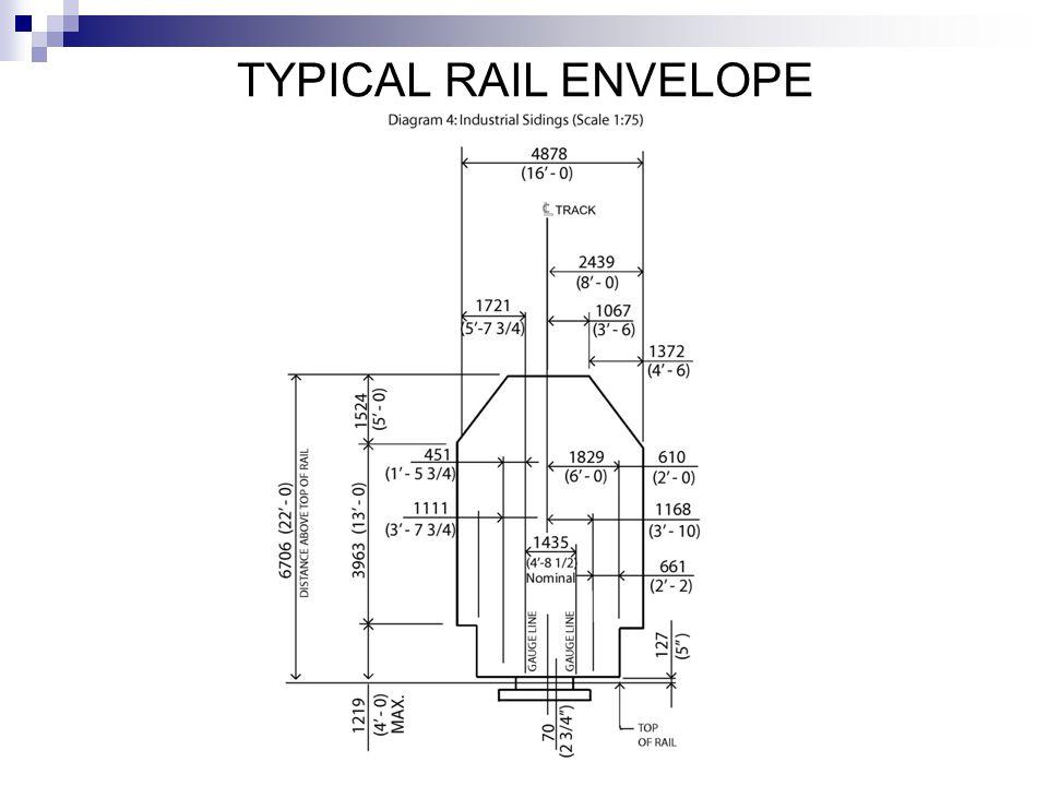 TYPICAL RAIL ENVELOPE
