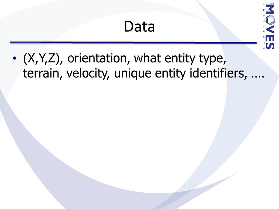 Data (X,Y,Z), orientation, what entity type, terrain, velocity, unique entity identifiers, ….
