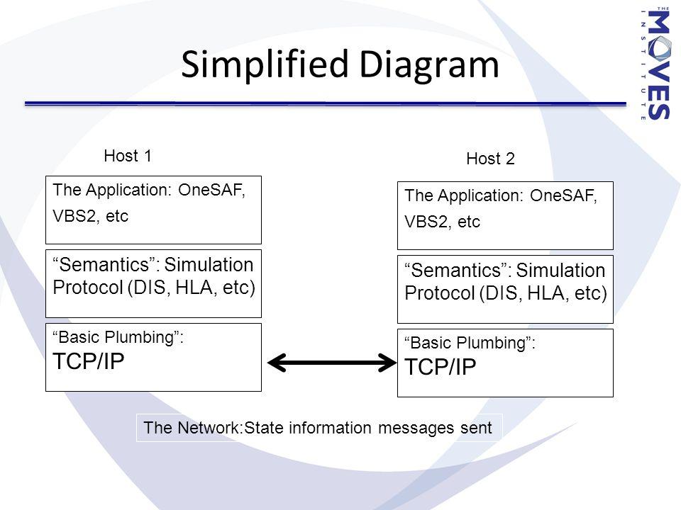 Simplified Diagram Basic Plumbing : TCP/IP Semantics : Simulation Protocol (DIS, HLA, etc) The Application: OneSAF, VBS2, etc Host 1 Basic Plumbing : TCP/IP Semantics : Simulation Protocol (DIS, HLA, etc) The Application: OneSAF, VBS2, etc The Network:State information messages sent Host 2