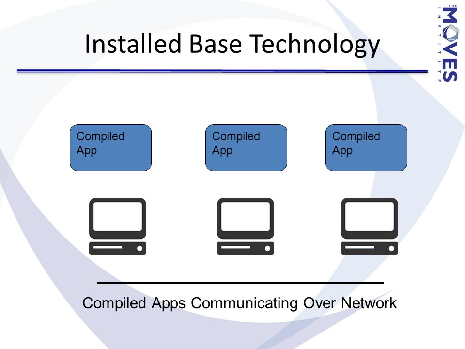 Installed Base Technology Compiled App Compiled Apps Communicating Over Network