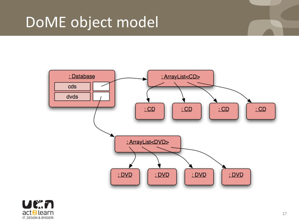 DoME object model 17