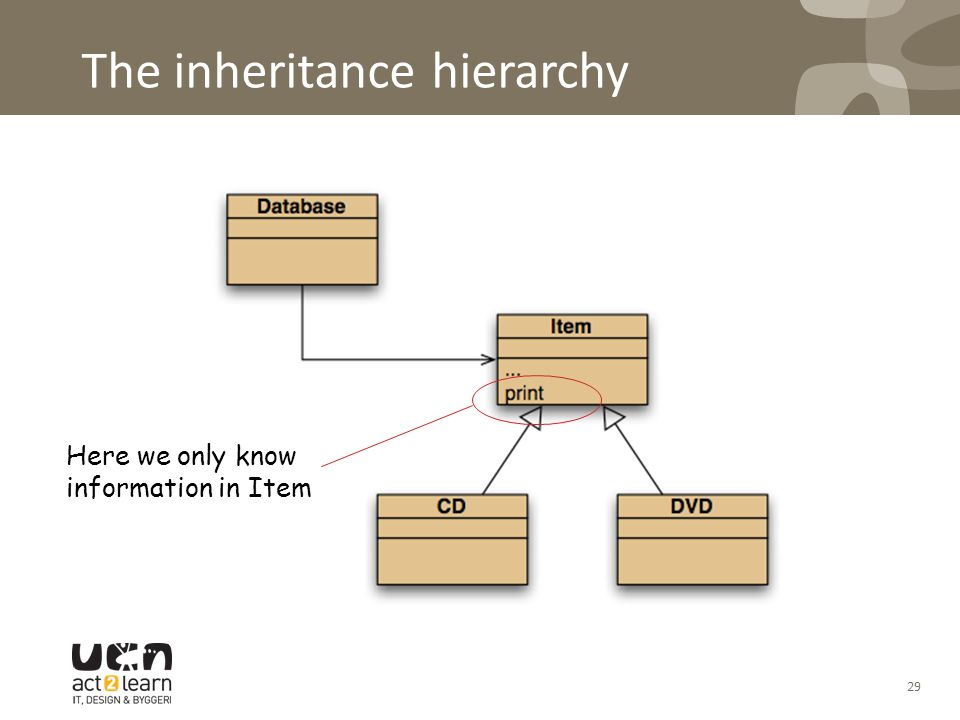 The inheritance hierarchy Here we only know information in Item 29