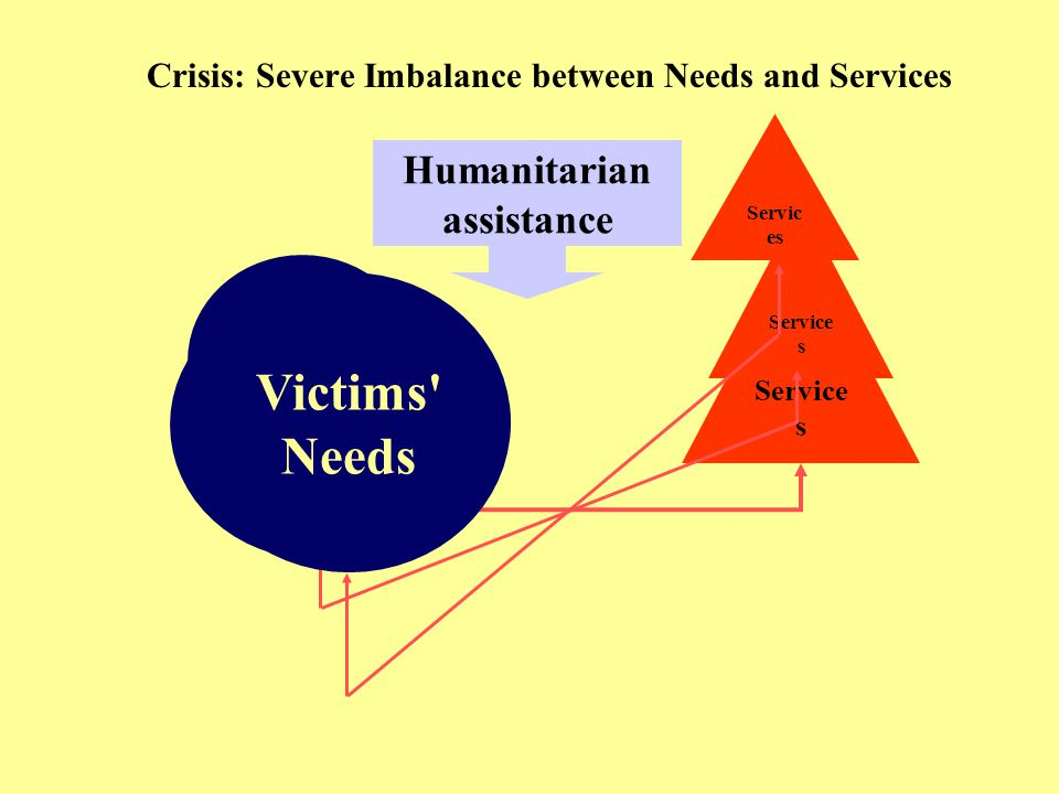 Crisis: Severe Imbalance between Needs and Services Victims Needs Service s Victims Needs Service s Victims Needs Servic es Humanitarian assistance