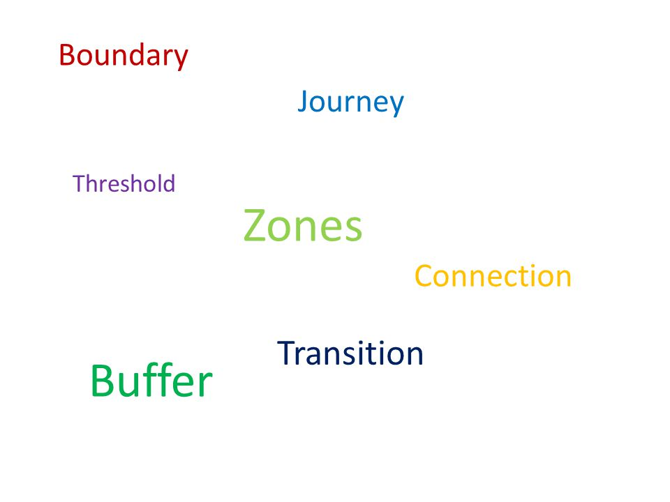 Threshold Buffer Zones Connection Transition Journey Boundary Design was formulated by using these keywords