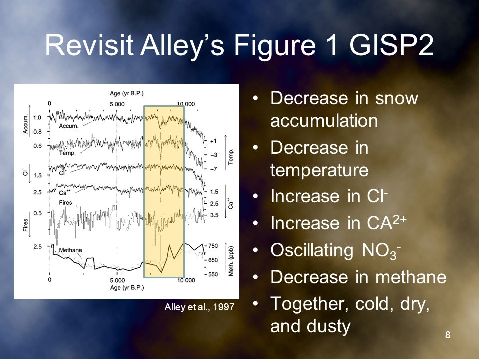 Relevance Freshwater fluxes of similar magnitude may occur in future –Global warming of 3°C in response to doubling atmospheric CO 2 could increase total freshwater flux from Greenland ice sheet by 0.02 Sv and maintain the level over centuries (Alley et al., 1997) –Enhanced high latitude precipitation and sea ice melting in response to warming might cause an increase of similar magnitude in freshwater flux to North Atlantic (Alley et al., 1997) Freshwater flux at the right time, right place could trigger abrupt climate change (Alley et al., 1997) 29