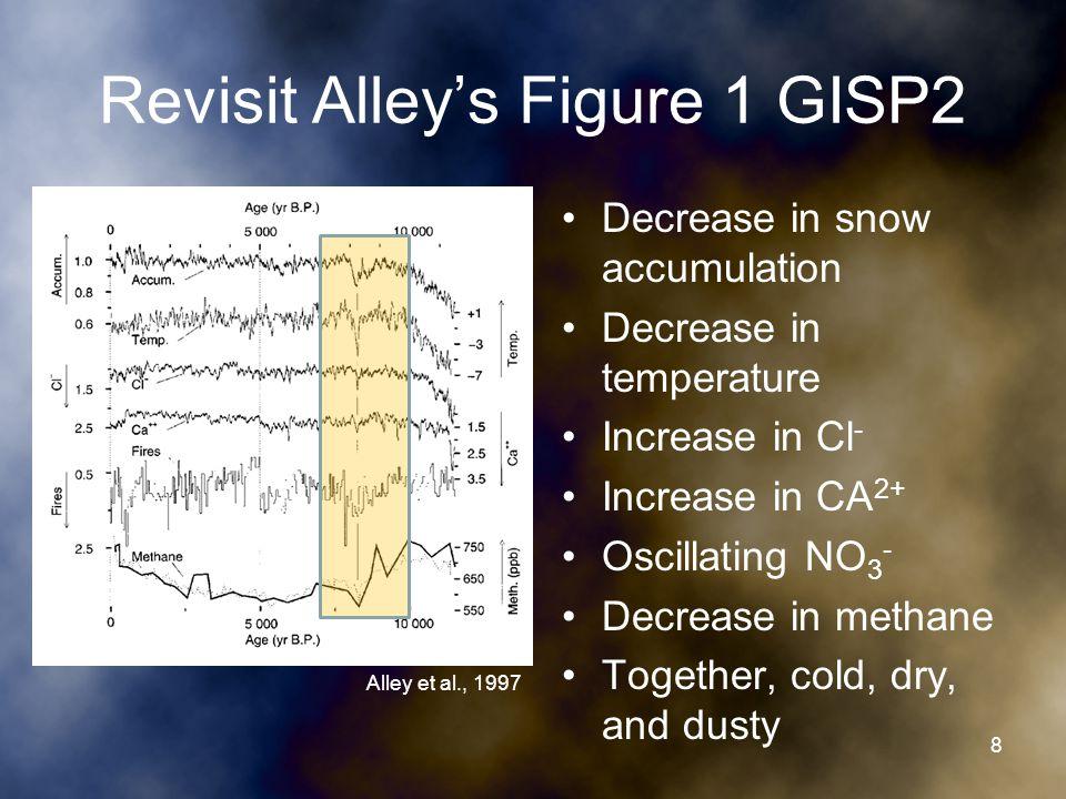 Response Lag Event occurs 8.4 ka but cold event peaks at 8.2 ka.